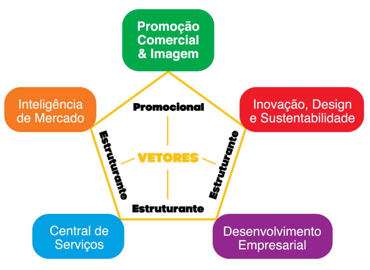 Áreas de atuação do programa - Eixos estratégicos